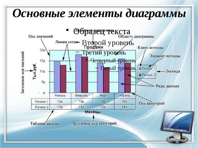 Основные элементы диаграммы