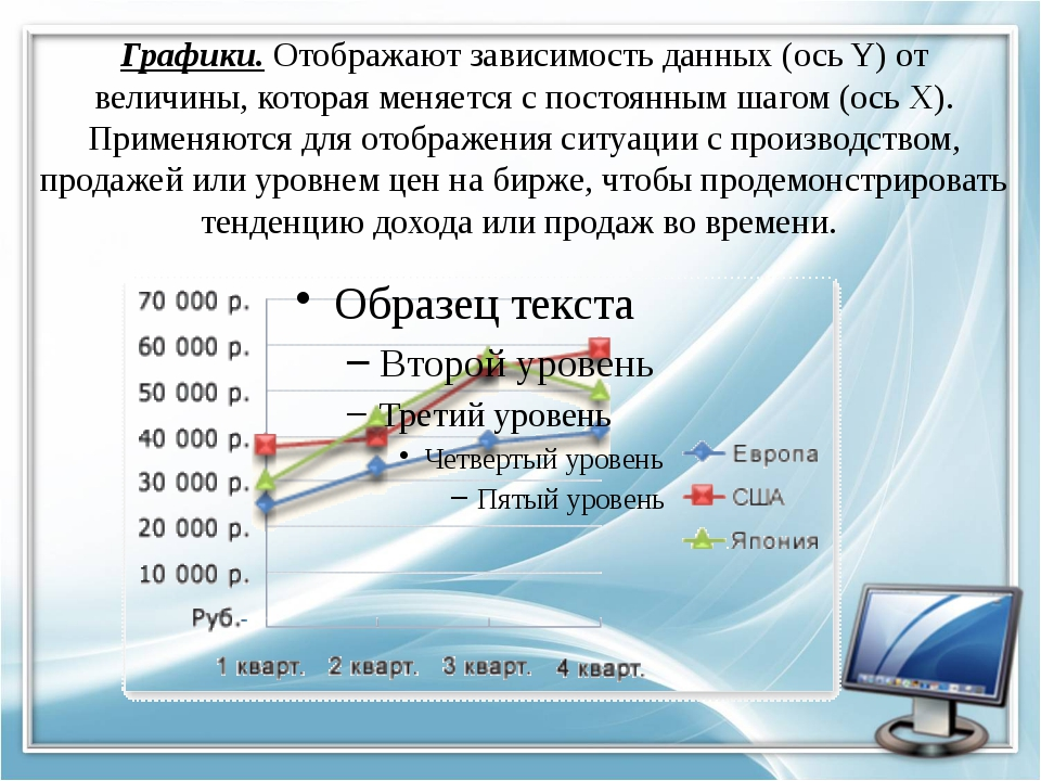 Графики. Отображают зависимость данных (ось Y) от величины, которая меняется...