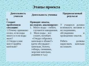 Этапы проекта Деятельность учителя Деятельность ученика Предполагаемый резуль