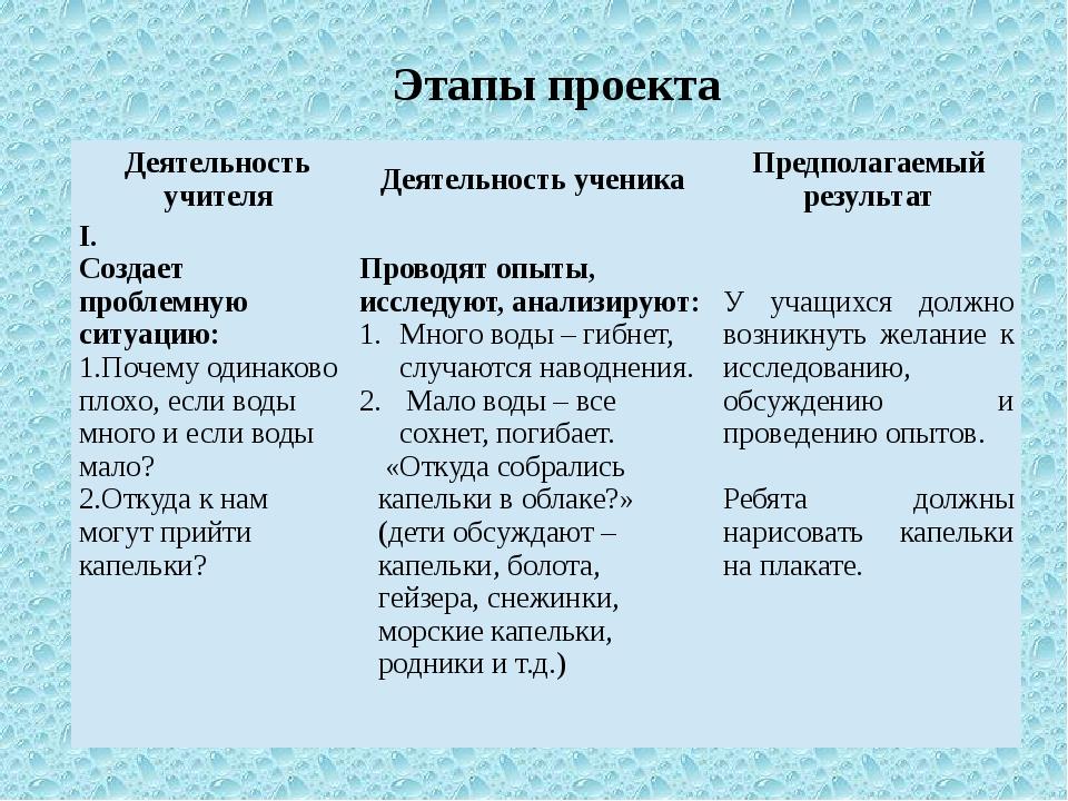 Этапы проекта Деятельность учителя Деятельность ученика Предполагаемый резуль...
