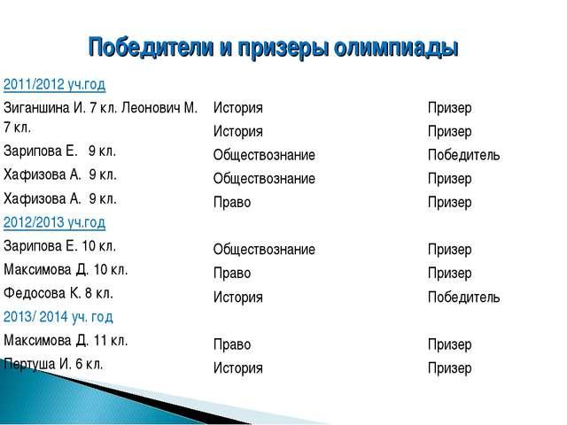 Победители и призеры олимпиады 2011/2012 уч.год Зиганшина И. 7 кл. Леонович М...
