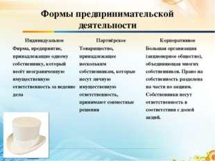 Формы предпринимательской деятельности ИндивидуальноеПартнёрскоеКорпоративн