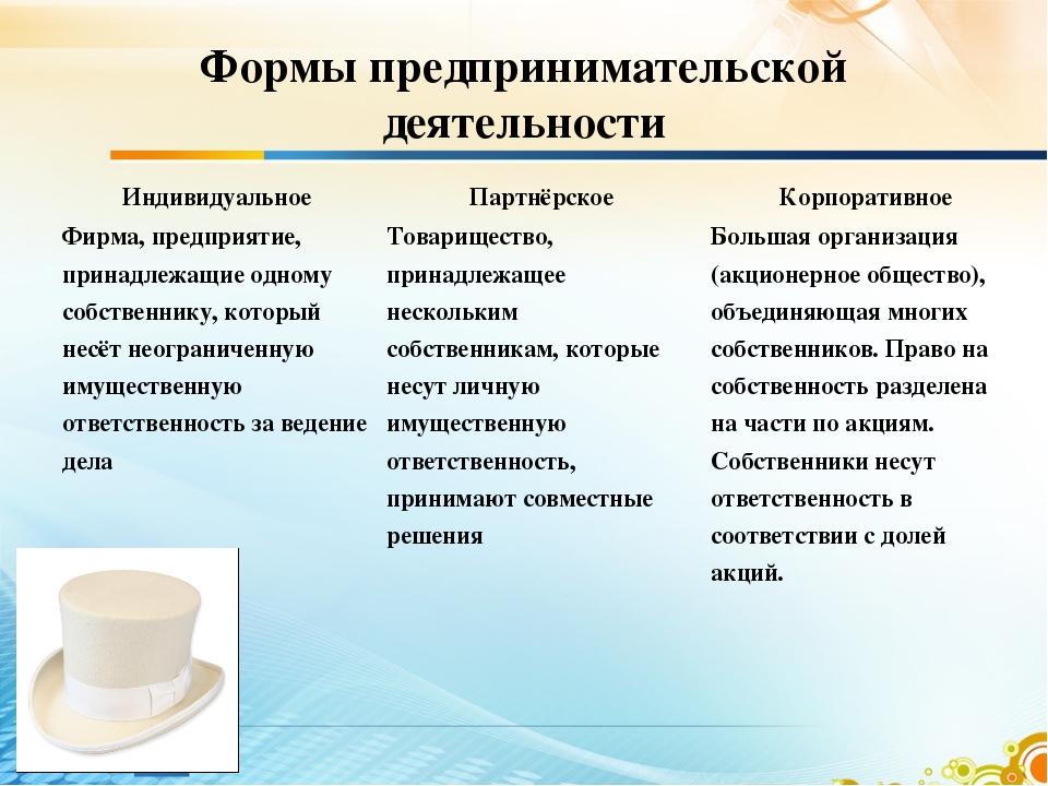Формы предпринимательской деятельности ИндивидуальноеПартнёрскоеКорпоративн...