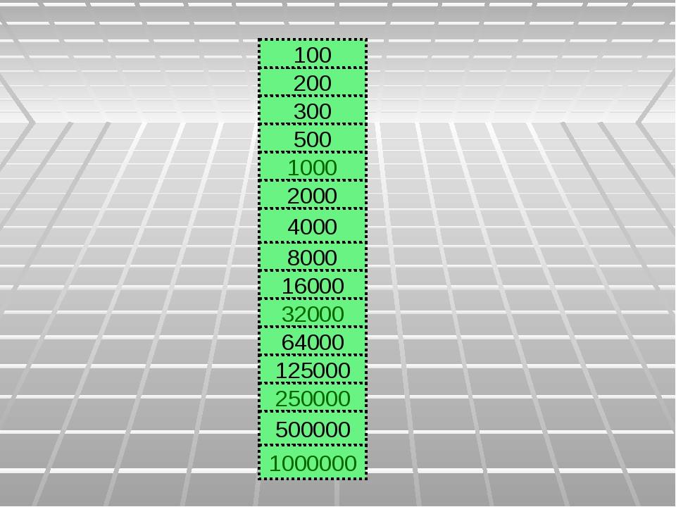 8000 200 300 500 1000 2000 4000 100 16000 32000 64000 125000 250000 500000 10...