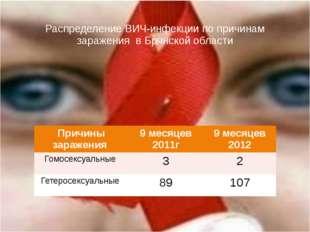 Распределение ВИЧ-инфекции по причинам заражения в Брянской области Причины