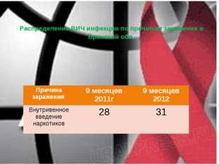 Распределение ВИЧ инфекции по причинам заражения в Брянской обл. Причина зара