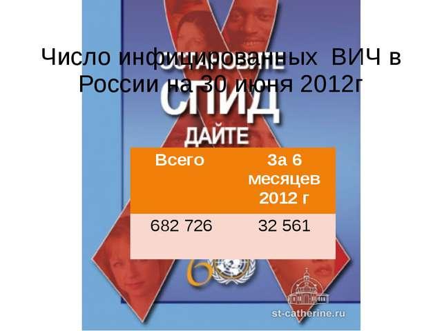 Число инфицированных ВИЧ в России на 30 июня 2012г Всего За 6 месяцев 2012 г...