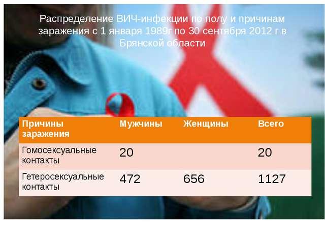 Распределение ВИЧ-инфекции по полу и причинам заражения с 1 января 1989г по 3...