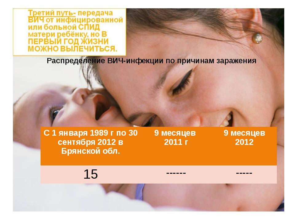 Распределение ВИЧ-инфекции по причинам заражения С 1 января 1989г по 30 сент...
