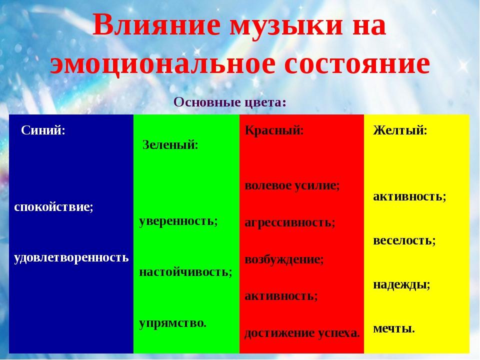 Воздействие цвета на эмоциональное состояние человека вывод