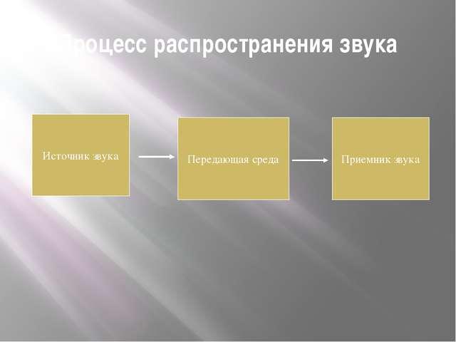 Процесс распространения звука Источник звука Передающая среда Приемник звука