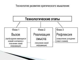Технология развития критического мышления Технологические этапы Фаза 1 Вызов