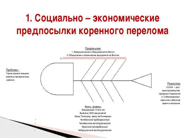 Предпосылки: 1. Эвакуация ценного оборудования на Восток. 2. Объединение и н...