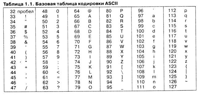 данных двоичным кодом