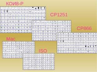 КОИ8-Р CP1251 CP866 Mac ISO
