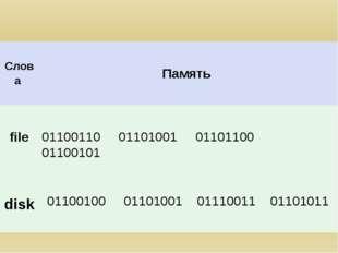 01100110 01101001 01101100 01100101 disk Слова Память file 01100100 01101001