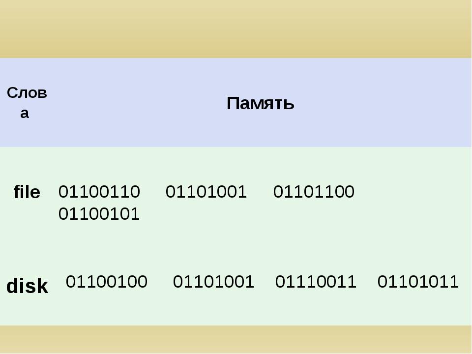 01100110 01101001 01101100 01100101 disk Слова Память file 01100100 01101001...