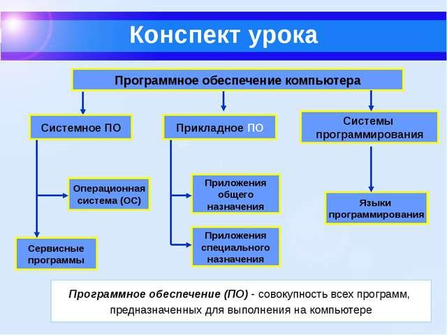 Конспект урока Программное обеспечение компьютера Системы программирования О...