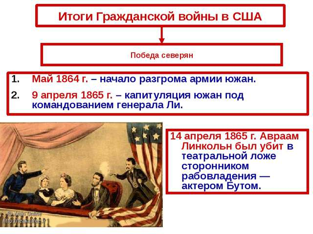 Итоги Гражданской войны в США Май 1864 г. – начало разгрома армии южан. 9 апр...