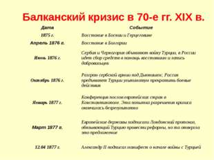 Балканский кризис в 70-е гг. XIX в. Дата Событие 1875 г. Восстание в Боснии и