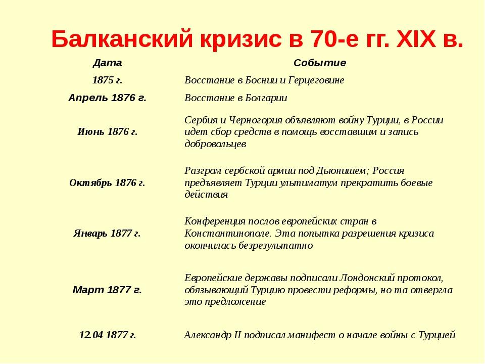 Балканский кризис в 70-е гг. XIX в. Дата Событие 1875 г. Восстание в Боснии и...