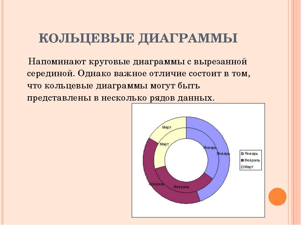 КОЛЬЦЕВЫЕ ДИАГРАММЫ Напоминают круговые диаграммы с вырезанной серединой. Одн...