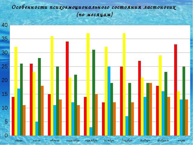 Особенности психоэмоционального состояния ластоногих (по месяцам)