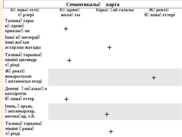 Семантикалық карта + + + + + + + Бұлшықеттің түрлеріКөлденең жолақтыБірыңға...