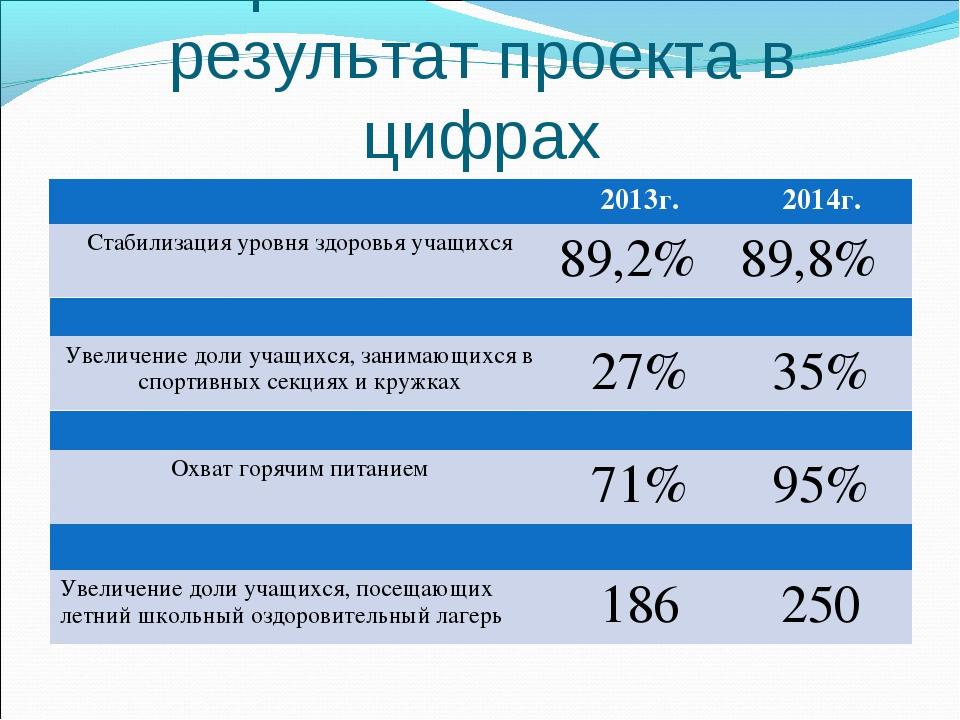 Конкретный и значимый результат проекта в цифрах 2013г.2014г. Стабилизация...