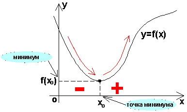 Справочник репетитора по математике. Минимум функции.