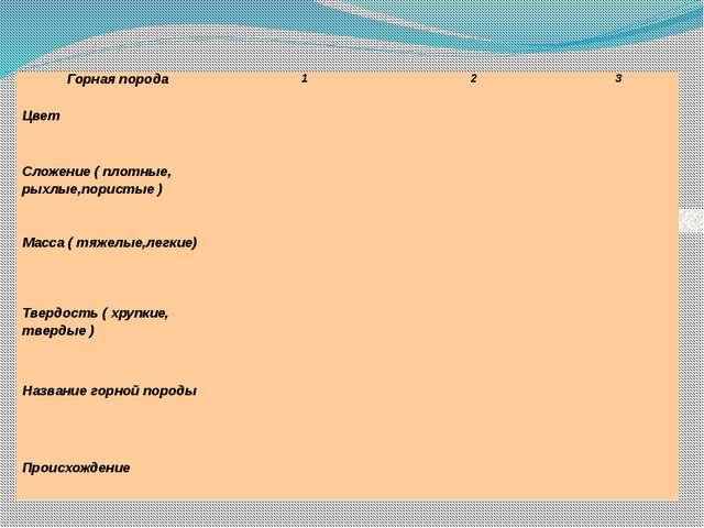 Горная порода 1 2 3 Цвет Сложение ( плотные,рыхлые,пористые) Масса (тяжелые,...