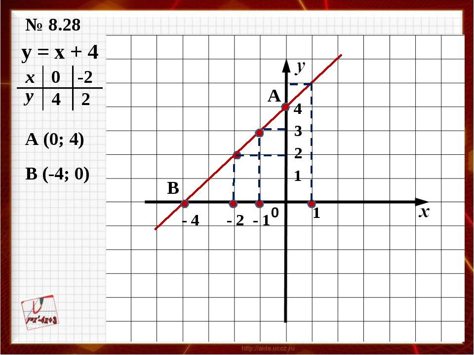 № 8.28 y = x + 4 0 4 -2 2 A B 4 - 4 1 1 A (0; 4) В (-4; 0) - 2 2 - 1 3