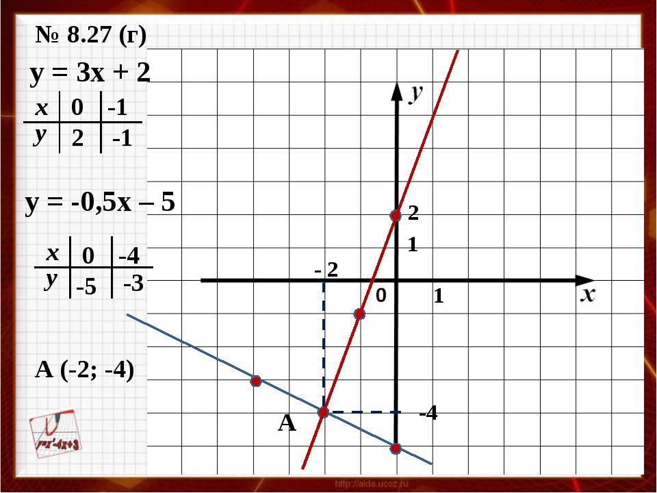 № 8.27 (г) y = 3x + 2 0 2 -1 -1 A 1 1 - 2 2 y = -0,5x – 5 0 -5 -4 -3 A (-2; -...