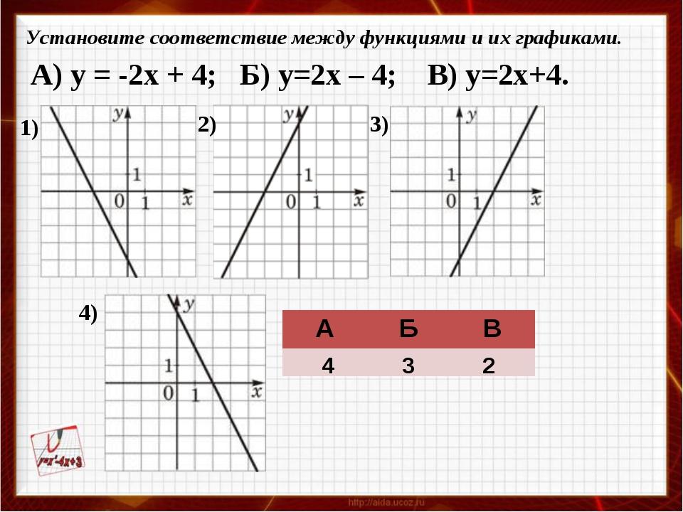 Установите соответствие между функциями и их графиками. 1) 2) 3) 4) А) y = -2...