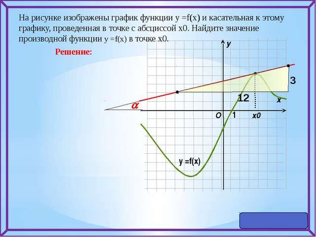 На рисунке изображены график функции у =f(x) и касательная к этому графику,...