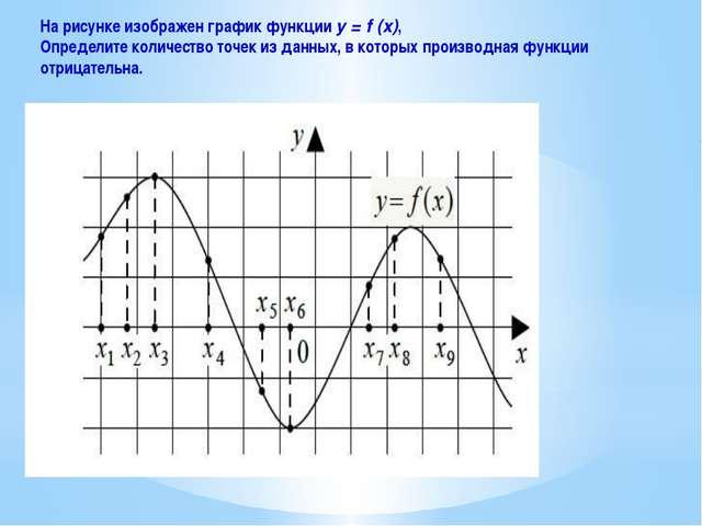 На рисунке изображен график функции y = f (x), Определите количество точек из...