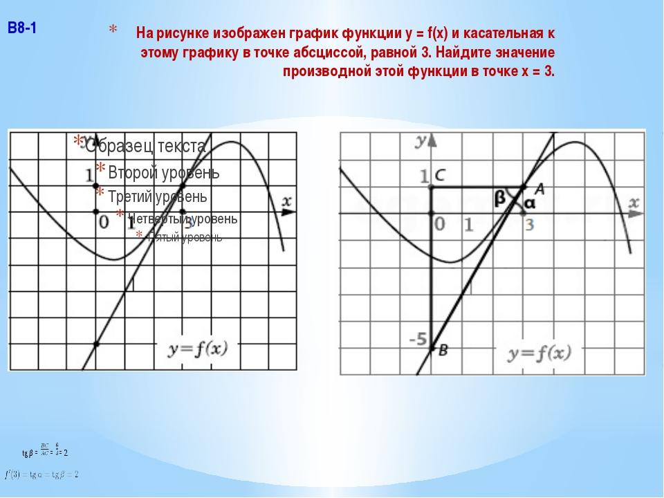 На рисунке изображен график функции y = f(x) и касательная к этому графику в...