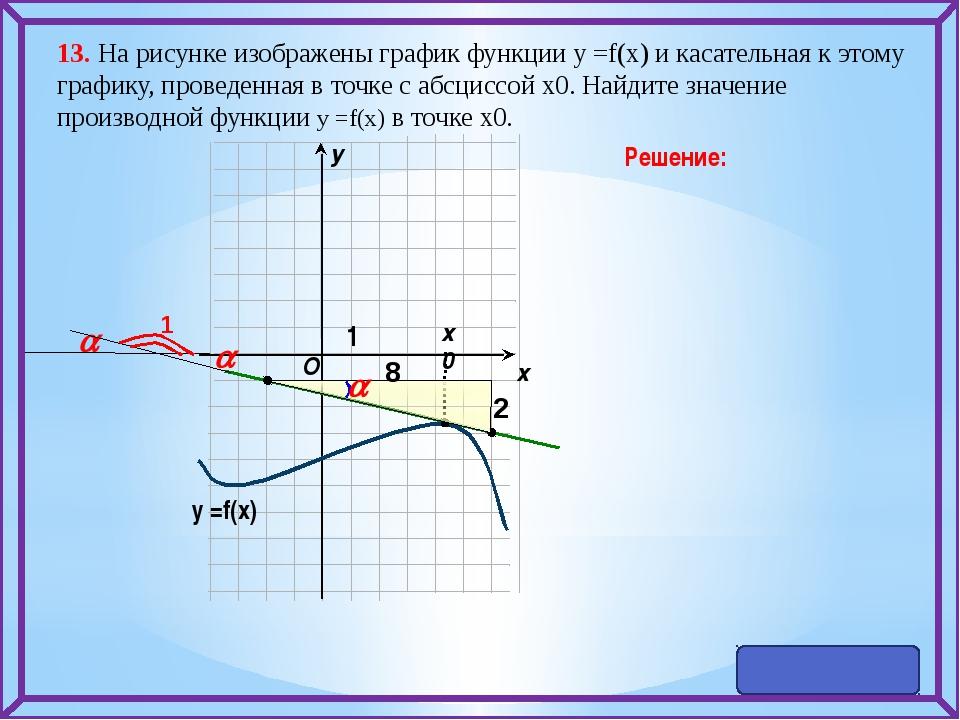 13. На рисунке изображены график функции у =f(x) и касательная к этому графи...
