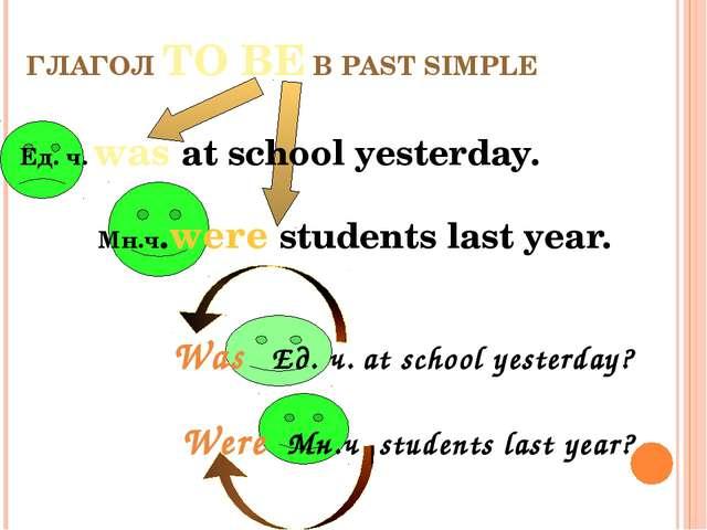 ГЛАГОЛ TO BE В PAST SIMPLE Ед. ч. was at school yesterday. Mн.ч.were students...