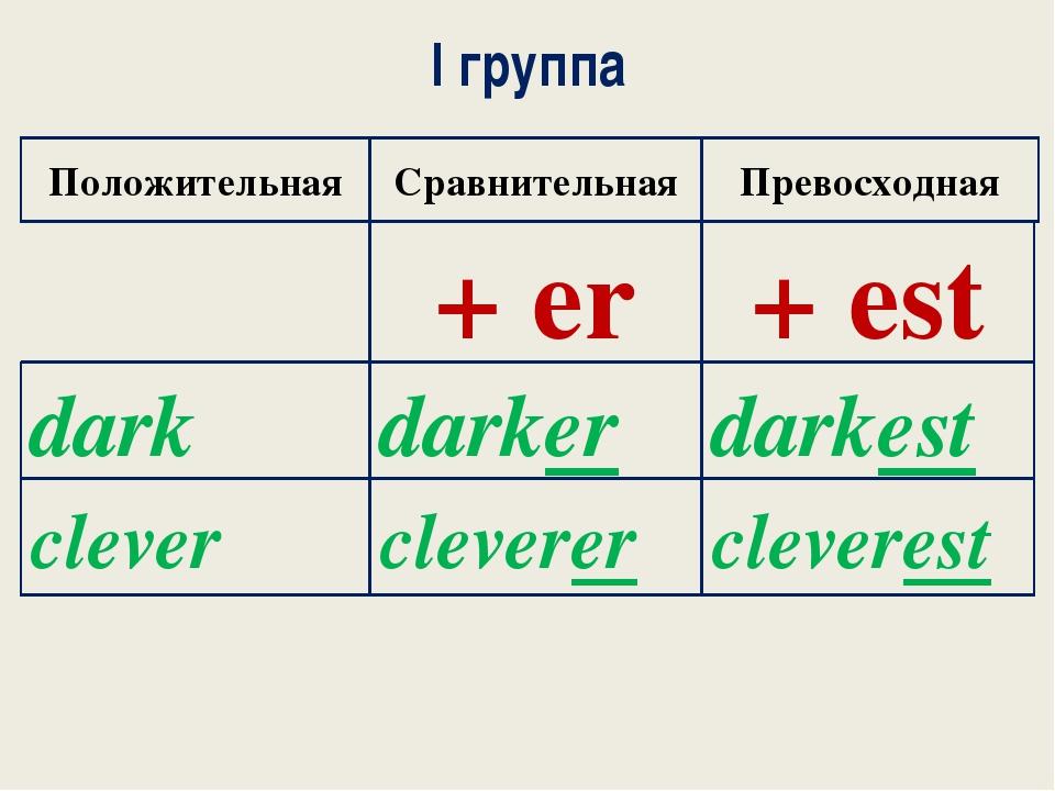 I группа Положительная Сравнительная Превосходная + er + est dark darkest dar...