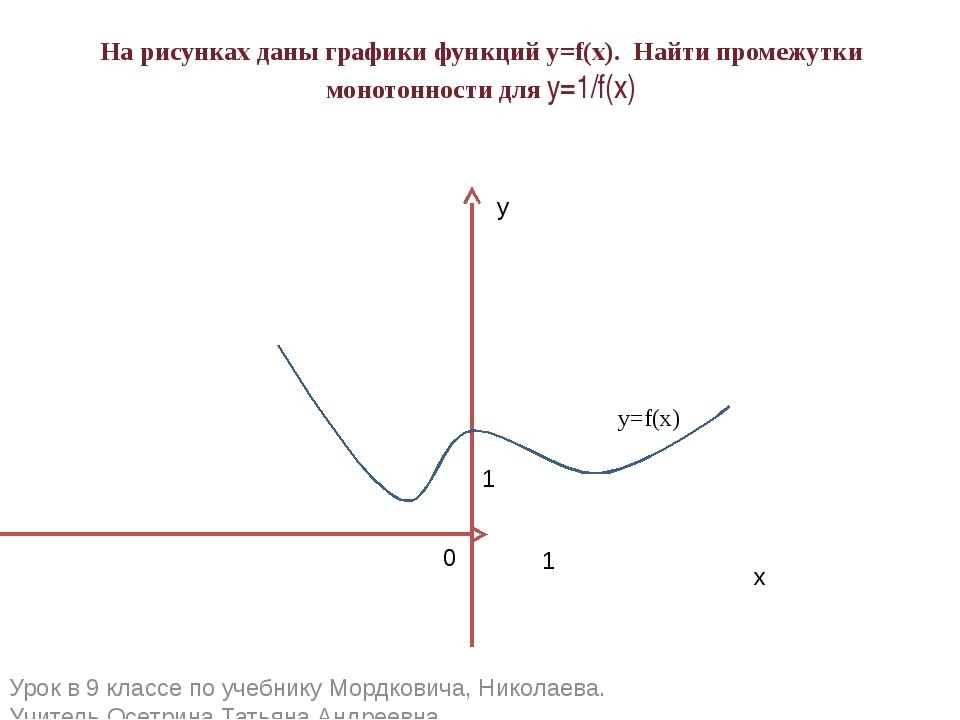 На рисунках даны графики функций у=f(x). Найти промежутки монотонности для y=...