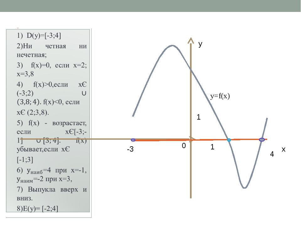 Свойства функции х 0 1 1 4 у -3 у=f(x) Урок в 9 классе по учебнику Мордковича...