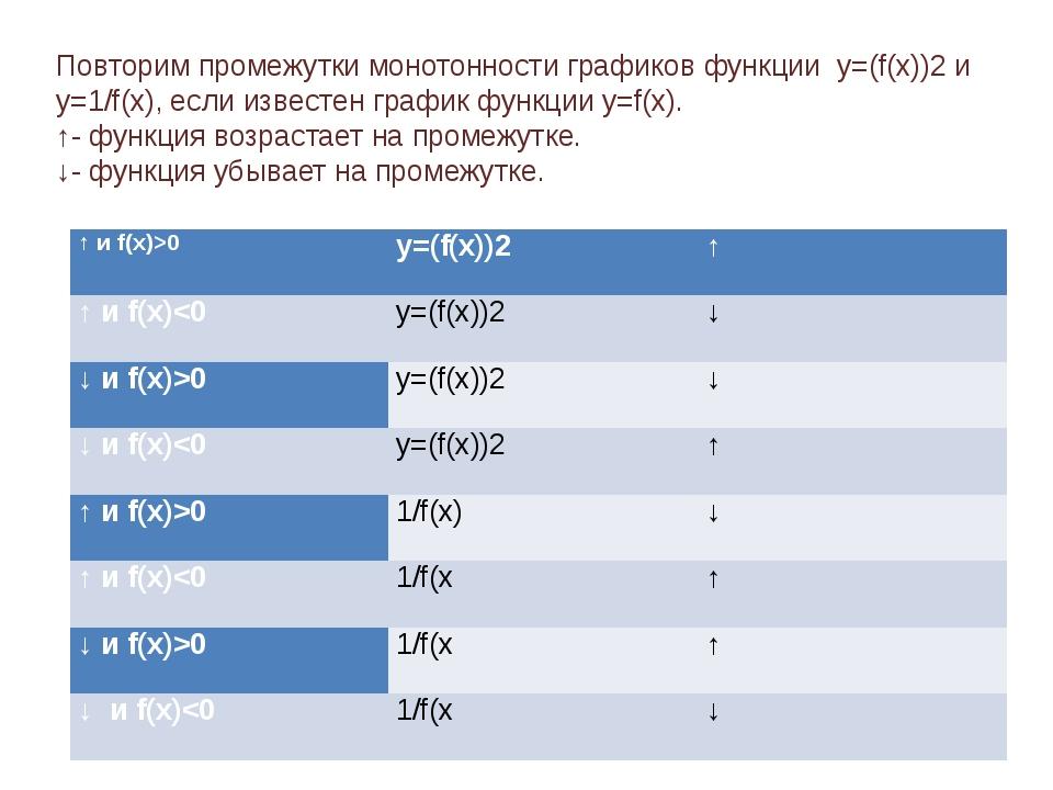 Повторим промежутки монотонности графиков функции y=(f(x))2 и y=1/f(x), если...