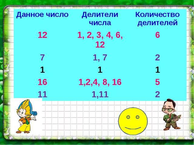 Данное числоДелители числаКоличество делителей 121, 2, 3, 4, 6, 126 71,...