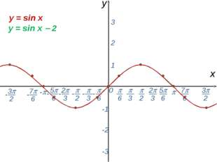 0  - х y 1 2 3 -1 -2 -3 y = sin x y = sin x  2 -  6 - 7 6 -  2  3 2 3