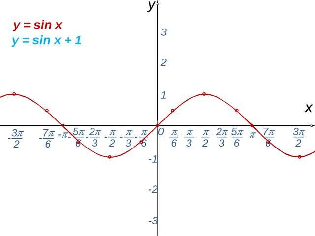 0  - х y 1 2 3 -1 -2 -3 y = sin x y = sin x + 1 -  6 - 7 6 -  2  3 2 3...