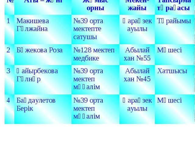 №Аты – жөніЖұмыс орныМекен-жайыТапсырма төрағасы 1Макишева Гүлжайна№39...