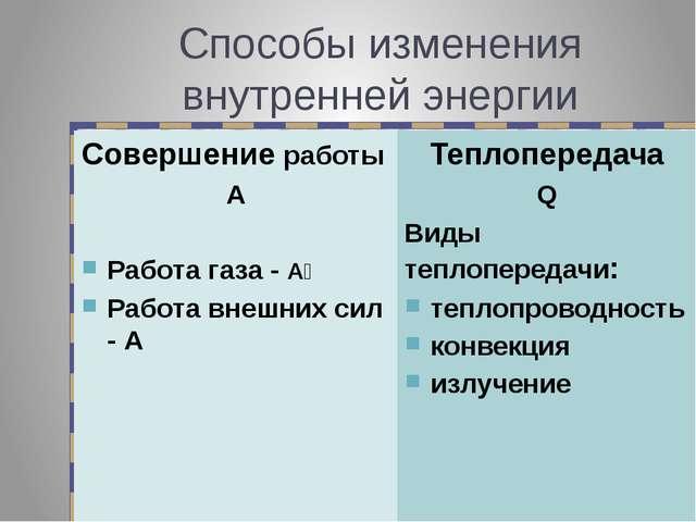 Способы изменения внутренней энергии Совершение работы А Работа газа - Аꞌ Раб...