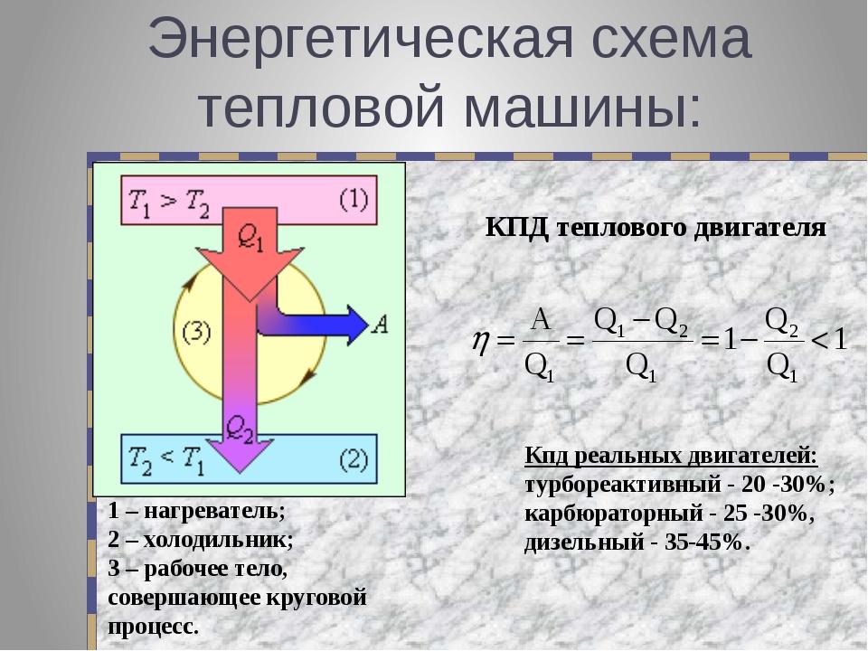 Энергетическая схема тепловой машины: КПД теплового двигателя Кпд реальных дв...