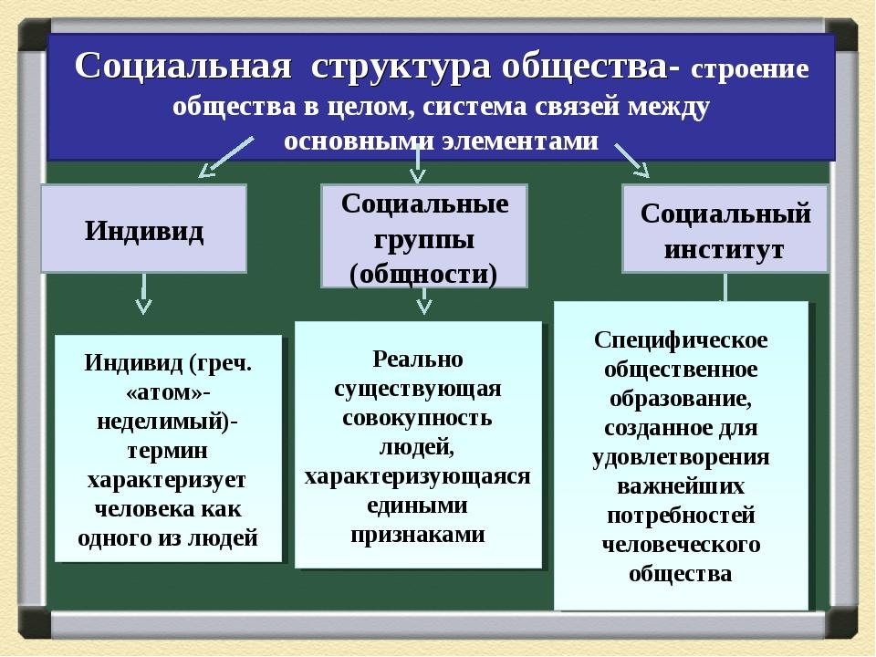Социальная структура общества- строение общества в целом, система связей межд...
